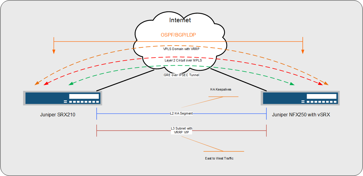 Stretched VLAN over MPLS/GRE/IPSEC on SRX | Networkers